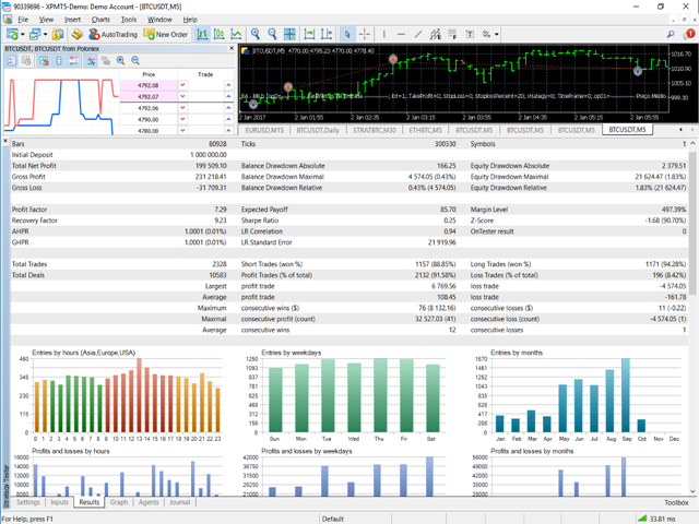 Buy the 'Crypto Charts' Trading Utility for MetaTrader 5 in