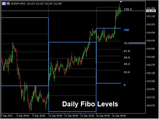 Fibo indicator forex