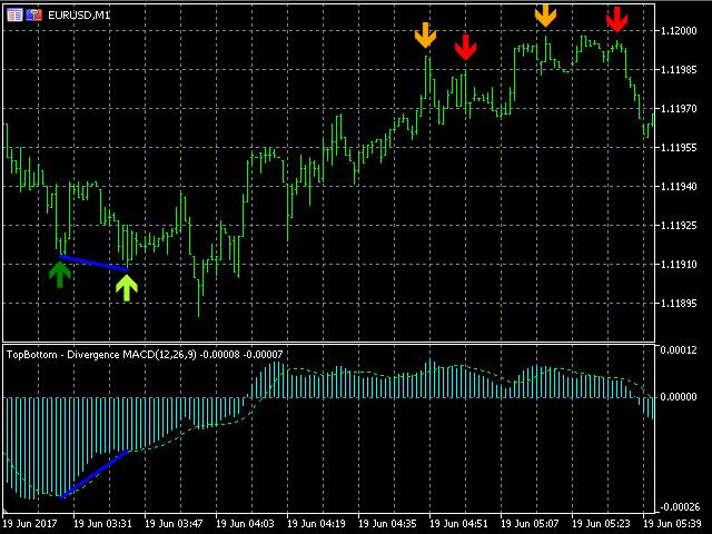 TSO Top Bottom Divergence MACD
