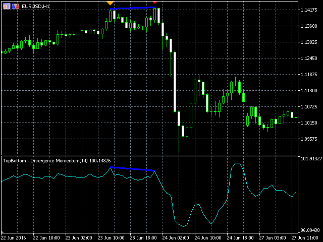 TSO Top Bottom Divergence Momentum MT5