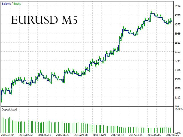 Parabolic SAR Trend Follower