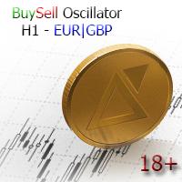 Buy Sell Oscillator