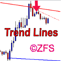 Trend Lines ZFS