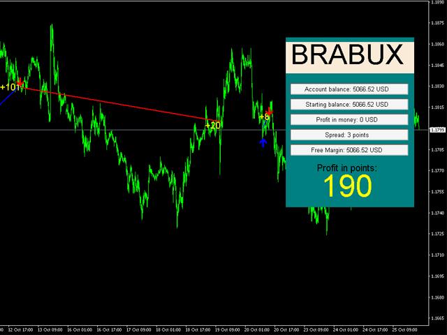 Brabux