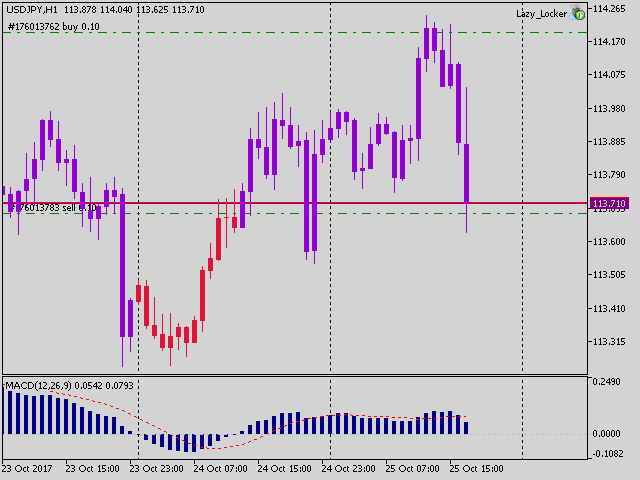 MACD candles bars or lines