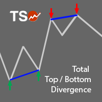 TSO Total Top Bottom Divergence