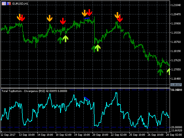 TSO Total Top Bottom Divergence MT5
