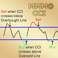 MMM Commodity Channel Index