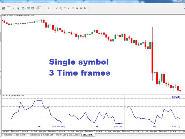RSI Multi TimeFrame Multi Currency
