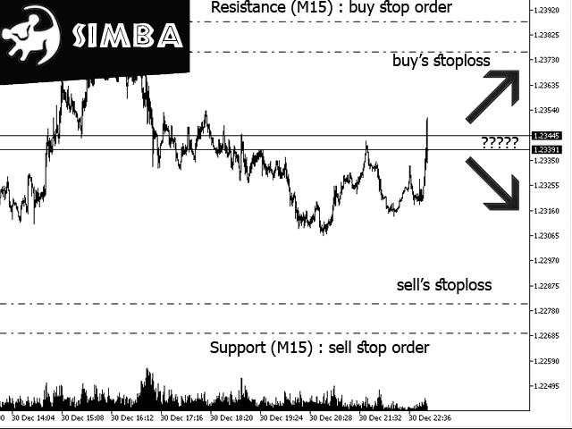 Simba EA MT5