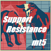 SupportResistance