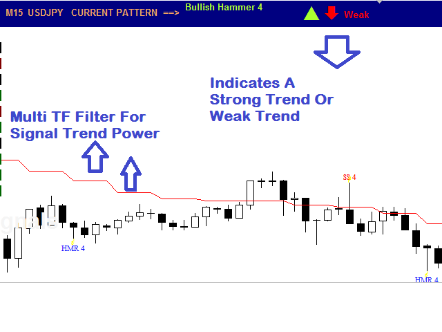 Some Known Details About Forex Indicator For Mt4