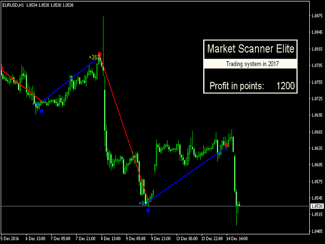 Market Scanner Elite
