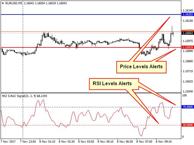 Relative Strength Index S RoC Signal