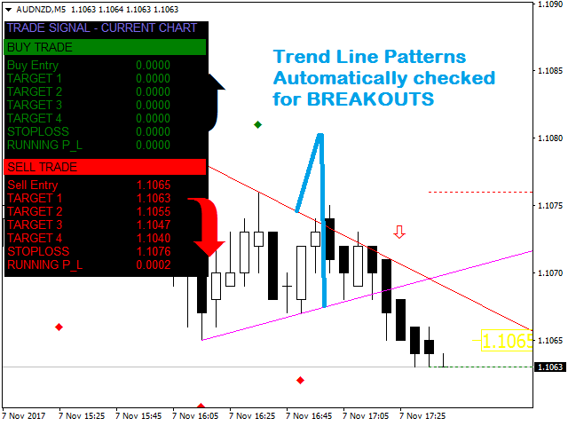 Some Known Details About Forex Mt4 Indicator No Repaint