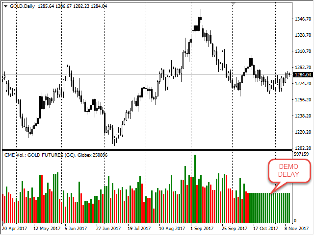 Cme forex volume