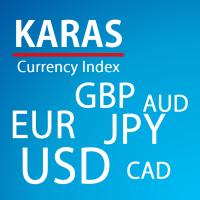 KARAS Currency Index