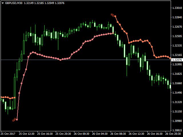 Forex stop loss indicator