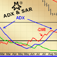 MMM ADX and SAR