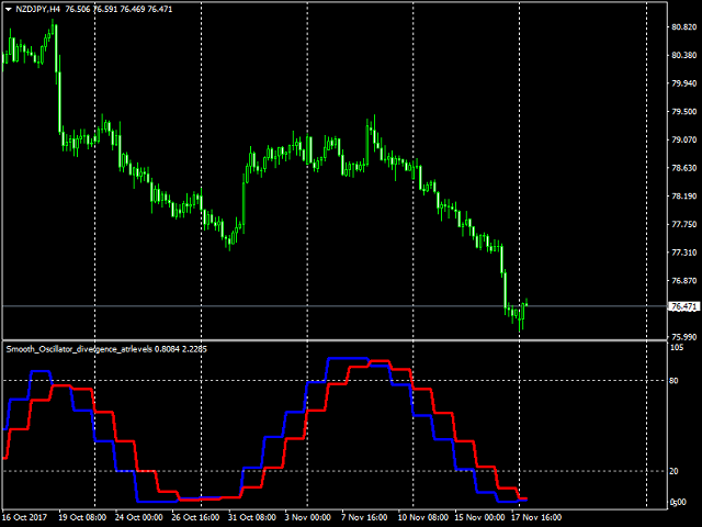 Smooth oscillator for divergence