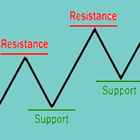 FLAME Support and Resistance