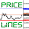 Price Lines PLI