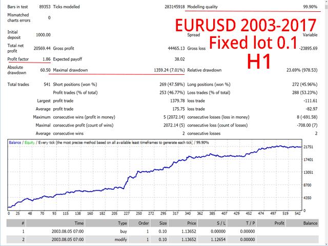 Traders Toobox EurUsd Price Action