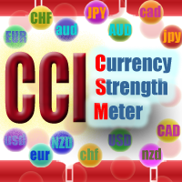 CCI currency strength meter