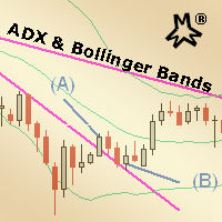MMM ADX and Bollinger Bands