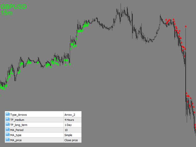 Trend Sync MT5