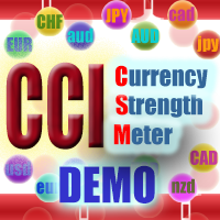 CCI currency strength meter DEMO