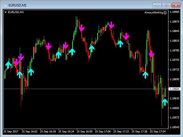 Buy Sell Arrows MT5