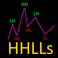 Higher Highs Lower Lows