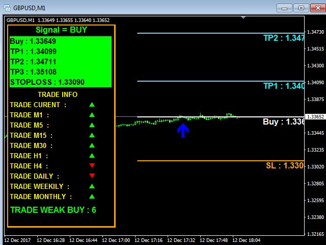 Indicators on Forex Indicator Mt4 You Should Know