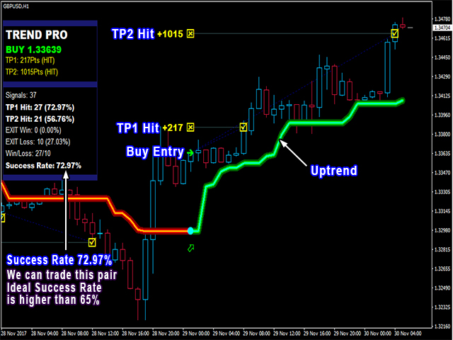 Buy The Pipfinite Trend Pro Technical Indicator For Metatrader 4