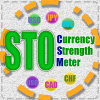 STO currency strength meter