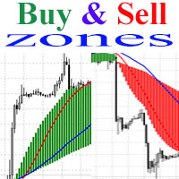 Forex buy and sell zones mapletree investments sydney