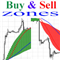 Buy and sell zones