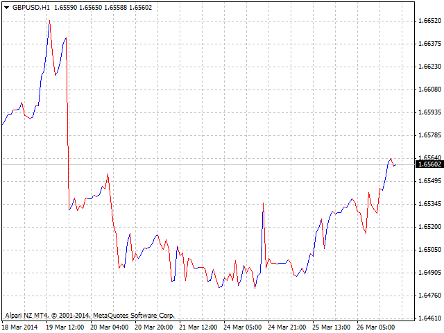 Metatrader resistance support indicator graph