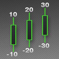 Digitized Candle Length MT4
