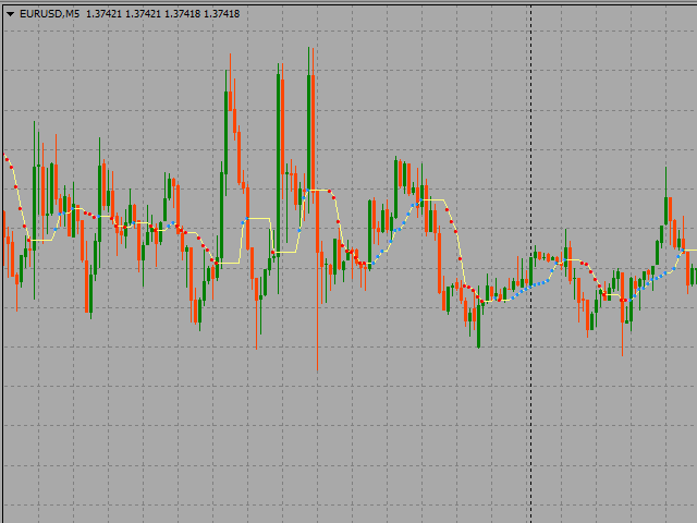 Extended Moving Average