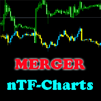 Merger Charts