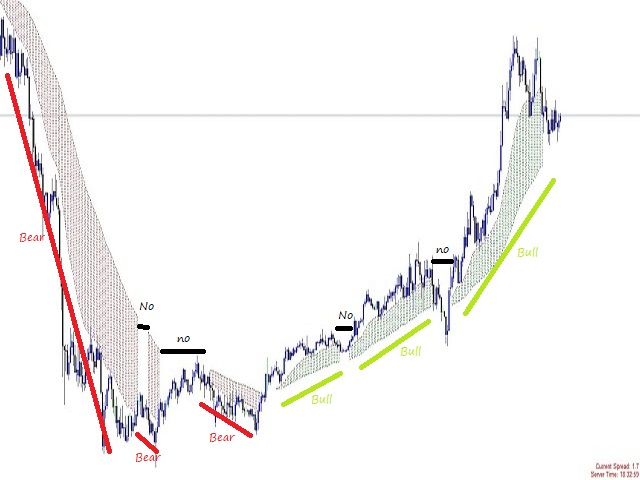 Colored trend Indicator