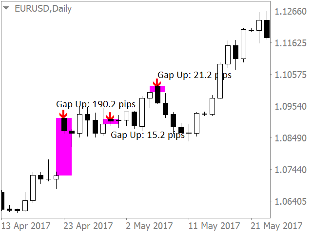 Gap trading indicators