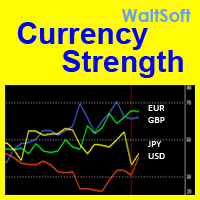 WS Currency Strength