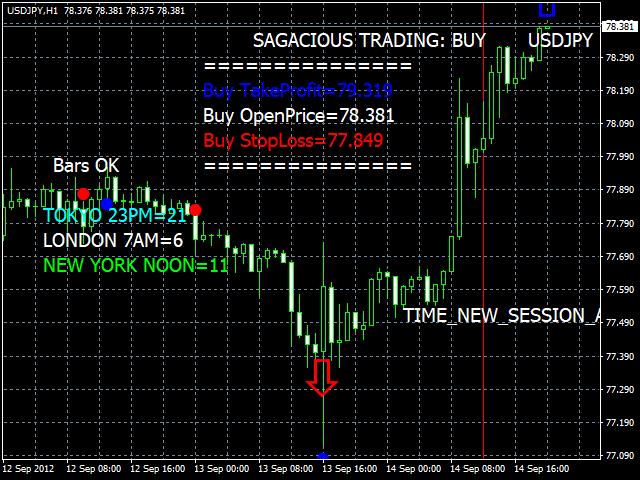 Buy N Sell Signal