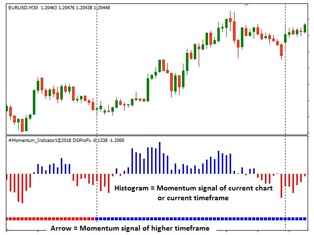 DSProFx Momentum Indicator