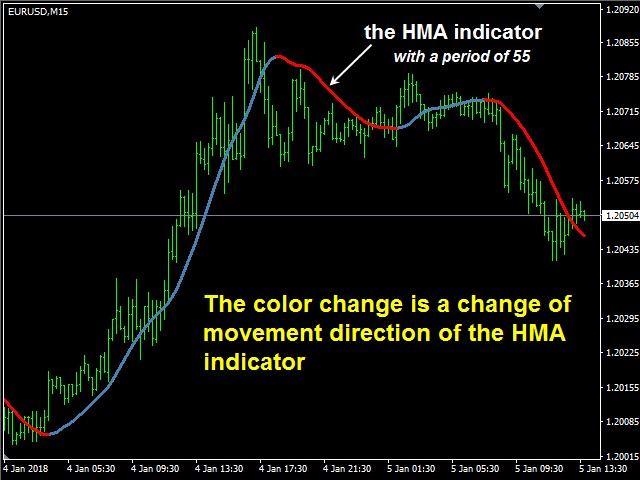 HMA Color with Alerts MT5