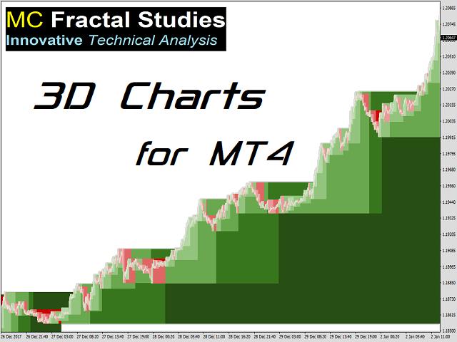 MC Fractal Studies 3D Charts for MT4