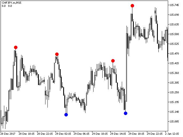 Reversal Diamond Indicator MT5